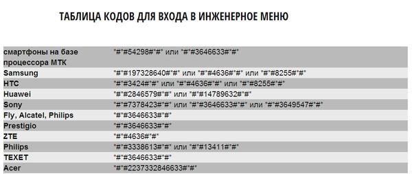 таблица кодов для входа в инженерное меню