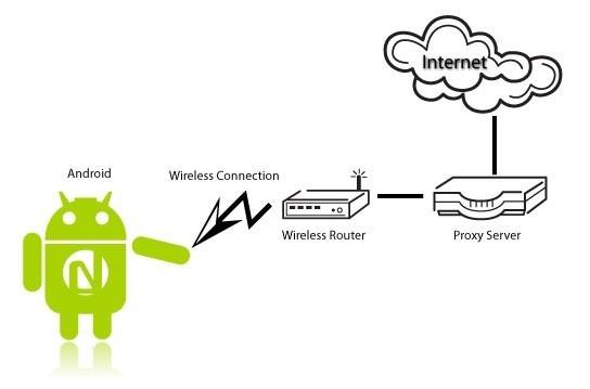 настройка прокси на Android