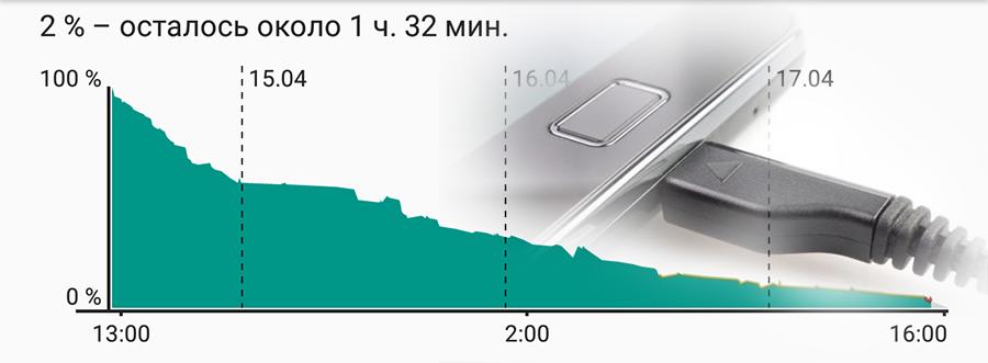 Как сохранить заряд батареи Android телефона?