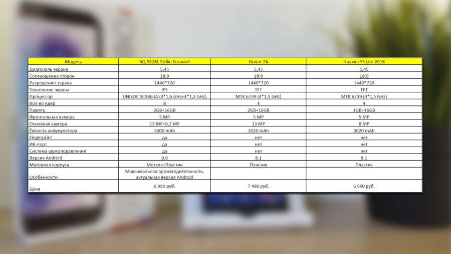 BQ Strike Forward сравнительная таблица